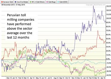Montan Mining_Charts peruanischer Toll Milling-Firmen