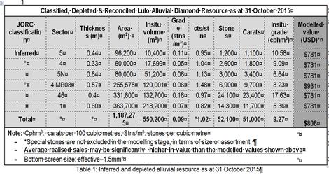 Erste Ressourcenschätzung zu einem Teil der Lulo-Konzession; Quelle: Lucapa Diamond Company
