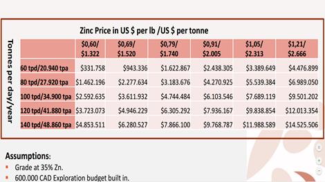EBITDA-Entwicklung des JV abhängig von Zinkpreis und Produktionsrate; Quelle: Pasinex Resources