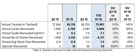 Alluvialer Abbau während des zweiten Quartals und Halbjahres 2016; Quelle: Lucapa Diamond
