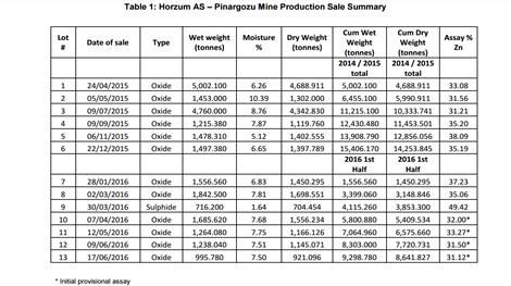 Produktions- und Absatzübersicht; Quelle: Pasinex Resources