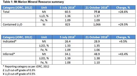 Aktuelle Ressourcenkalkulation für Mt Marion; Quelle: Neometals