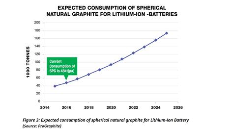Erwarteter Nachfrageanstieg bei Kugelgraphit für Lithium-Ionenbatterien; Quelle: ProGraphite