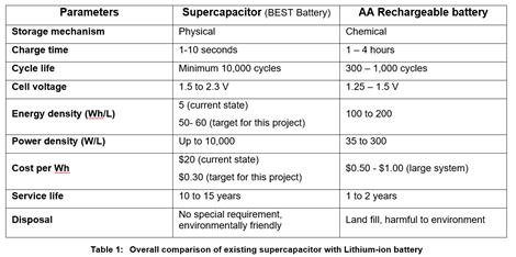 first-graphite-vergleich-vorhandenen-superkondensators-mit-lithiumionenbatterie